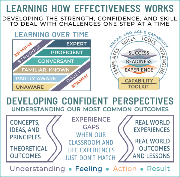 recognizing learning